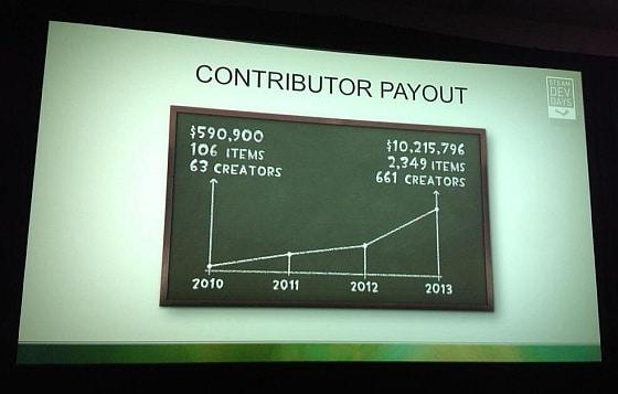 Datos Valve contribuciones pagos