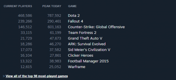 fallout_4_steam_charts_1-600x274